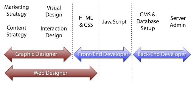 O processo da criação e produção de um Website